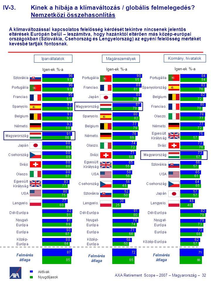 AXA Retirement Scope – 2007 – Magyarország – 32 IV-3. Kinek a hibája a klímaváltozás / globális felmelegedés? Nemzetközi összehasonlítás A klímaváltoz