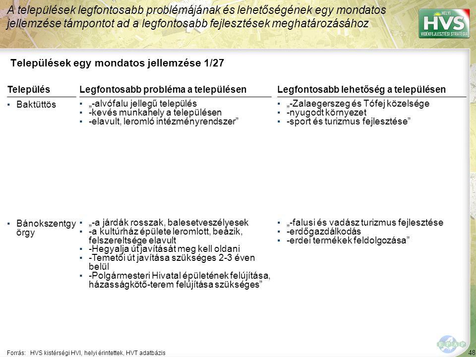48 Települések egy mondatos jellemzése 1/27 A települések legfontosabb problémájának és lehetőségének egy mondatos jellemzése támpontot ad a legfontos