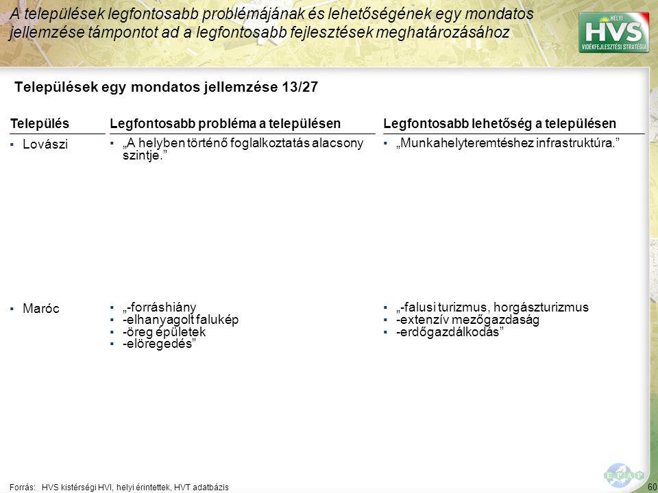 60 Települések egy mondatos jellemzése 13/27 A települések legfontosabb problémájának és lehetőségének egy mondatos jellemzése támpontot ad a legfonto