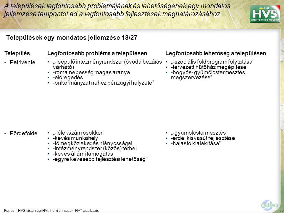 65 Települések egy mondatos jellemzése 18/27 A települések legfontosabb problémájának és lehetőségének egy mondatos jellemzése támpontot ad a legfonto
