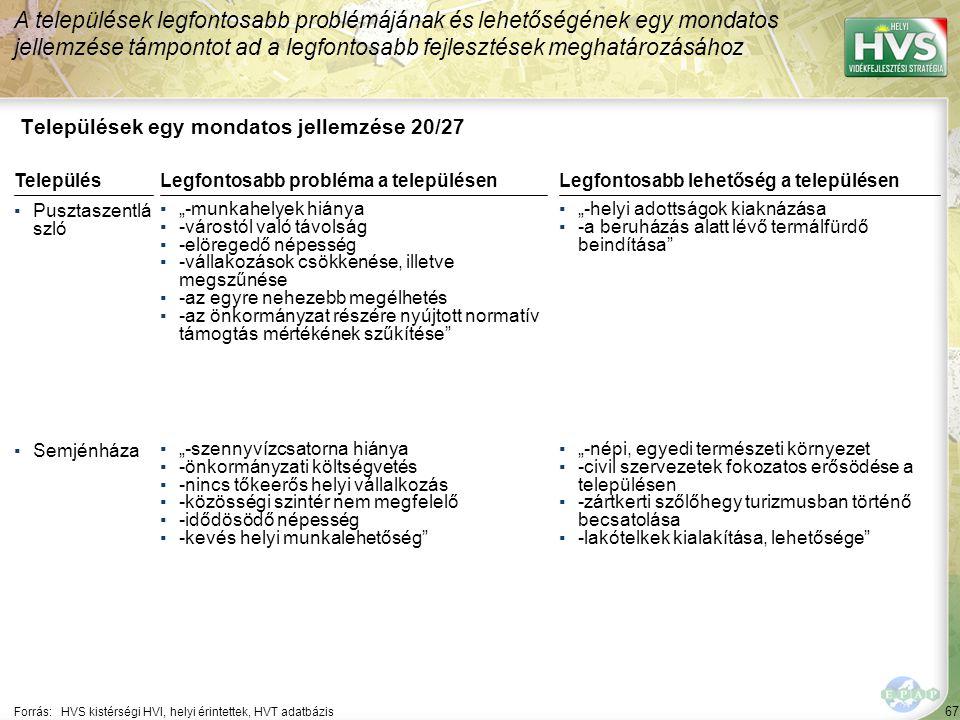 67 Települések egy mondatos jellemzése 20/27 A települések legfontosabb problémájának és lehetőségének egy mondatos jellemzése támpontot ad a legfonto