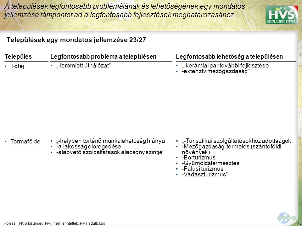 70 Települések egy mondatos jellemzése 23/27 A települések legfontosabb problémájának és lehetőségének egy mondatos jellemzése támpontot ad a legfonto