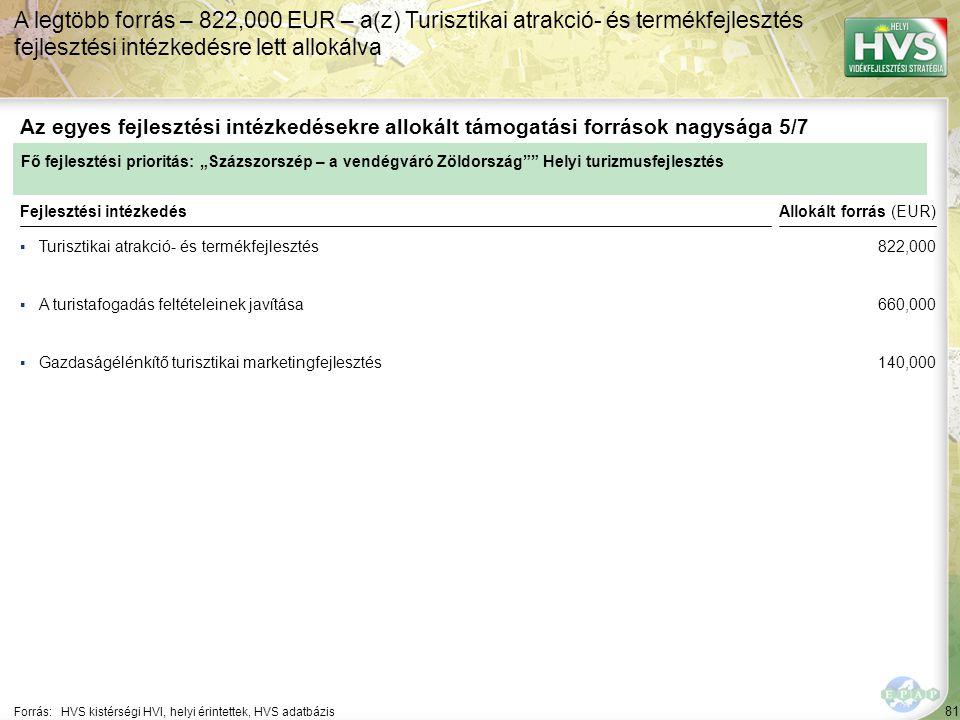 81 ▪Turisztikai atrakció- és termékfejlesztés Forrás:HVS kistérségi HVI, helyi érintettek, HVS adatbázis Az egyes fejlesztési intézkedésekre allokált