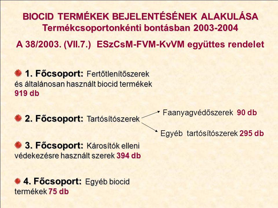 BIOCID TERMÉKEK BEJELENTÉSÉNEK ALAKULÁSA Termékcsoportonkénti bontásban 2003-2004 A 38/2003. (VII.7.) ESzCsM-FVM-KvVM együttes rendelet 1. Főcsoport: