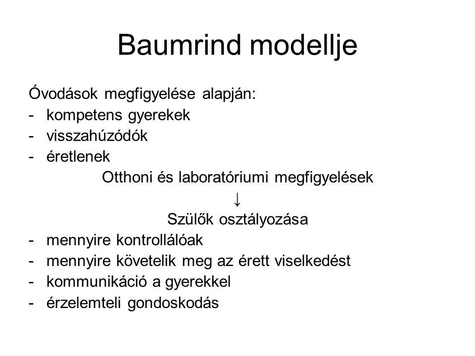 Baumrind modellje Óvodások megfigyelése alapján: -kompetens gyerekek -visszahúzódók -éretlenek Otthoni és laboratóriumi megfigyelések ↓ Szülők osztályozása -mennyire kontrollálóak -mennyire követelik meg az érett viselkedést -kommunikáció a gyerekkel -érzelemteli gondoskodás