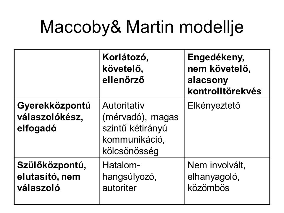 Maccoby& Martin modellje Korlátozó, követelő, ellenőrző Engedékeny, nem követelő, alacsony kontrolltörekvés Gyerekközpontú válaszolókész, elfogadó Autoritatív (mérvadó), magas szintű kétirányú kommunikáció, kölcsönösség Elkényeztető Szülőközpontú, elutasító, nem válaszoló Hatalom- hangsúlyozó, autoriter Nem involvált, elhanyagoló, közömbös