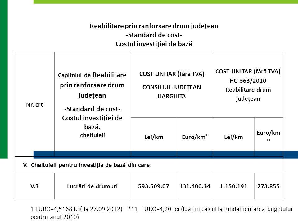 Reabilitare prin ranforsare drum județean -Standard de cost- Costul investiției de bază Nr. crt Capitolul de Reabilitare prin ranforsare drum județean
