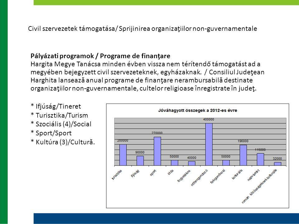 Civil szervezetek támogatása/ Sprijinirea organizaţiilor non-guvernamentale Pályázati programok / Programe de finanţare Hargita Megye Tanácsa minden é