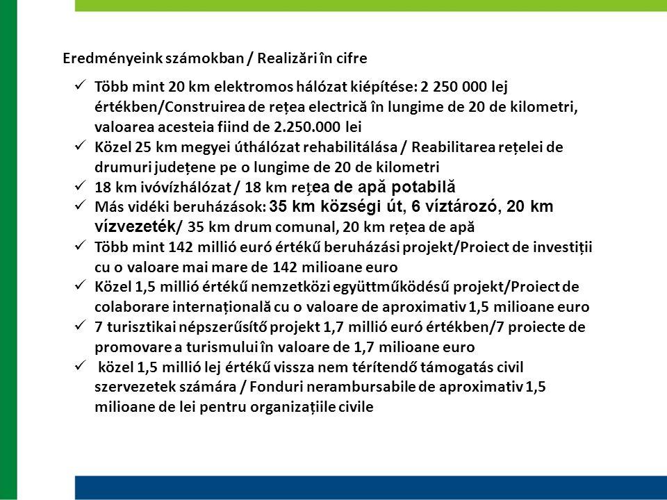 Eredményeink számokban / Realizări în cifre  Több mint 20 km elektromos hálózat kiépítése: 2 250 000 lej értékben/Construirea de rețea electrică în l