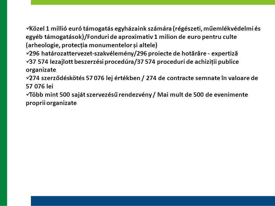  Közel 1 millió euró támogatás egyházaink számára (régészeti, műemlékvédelmi és egyéb támogatások)/Fonduri de aproximativ 1 milion de euro pentru cul