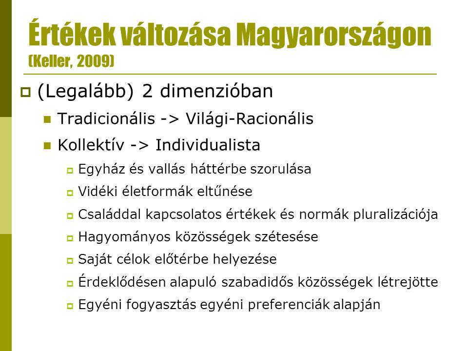 Értékek változása Magyarországon (Keller, 2009)  (Legalább) 2 dimenzióban  Tradicionális -> Világi-Racionális  Kollektív -> Individualista  Egyház és vallás háttérbe szorulása  Vidéki életformák eltűnése  Családdal kapcsolatos értékek és normák pluralizációja  Hagyományos közösségek szétesése  Saját célok előtérbe helyezése  Érdeklődésen alapuló szabadidős közösségek létrejötte  Egyéni fogyasztás egyéni preferenciák alapján