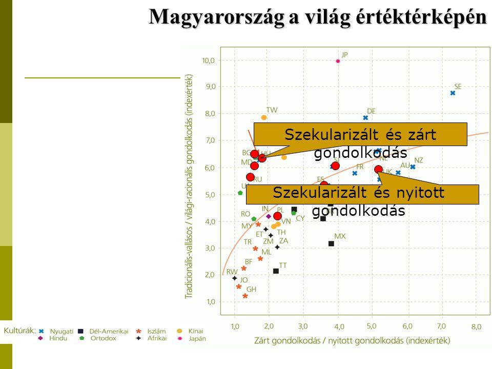 Magyarország a világ értéktérképén Szekularizált és zárt gondolkodás Szekularizált és nyitott gondolkodás