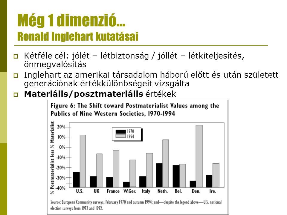Még 1 dimenzió… Ronald Inglehart kutatásai  Kétféle cél: jólét – létbiztonság / jóllét – létkiteljesítés, önmegvalósítás  Inglehart az amerikai társadalom háború előtt és után született generációnak értékkülönbségeit vizsgálta  Materiális/posztmateriális értékek
