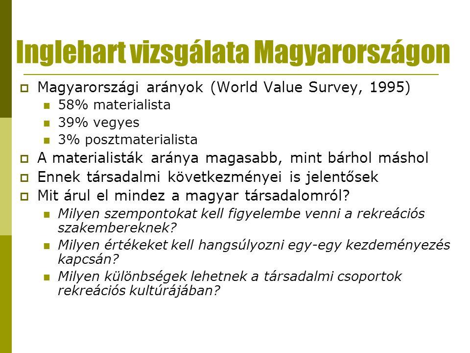 Inglehart vizsgálata Magyarországon  Magyarországi arányok (World Value Survey, 1995)  58% materialista  39% vegyes  3% posztmaterialista  A materialisták aránya magasabb, mint bárhol máshol  Ennek társadalmi következményei is jelentősek  Mit árul el mindez a magyar társadalomról.