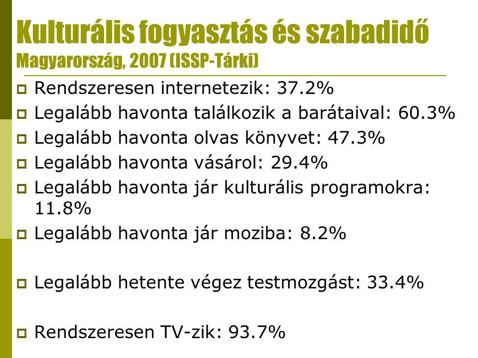 Kulturális fogyasztás és szabadidő Magyarország, 2007 (ISSP-Tárki)  Rendszeresen internetezik: 37.2%  Legalább havonta találkozik a barátaival: 60.3%  Legalább havonta olvas könyvet: 47.3%  Legalább havonta vásárol: 29.4%  Legalább havonta jár kulturális programokra: 11.8%  Legalább havonta jár moziba: 8.2%  Legalább hetente végez testmozgást: 33.4%  Rendszeresen TV-zik: 93.7%