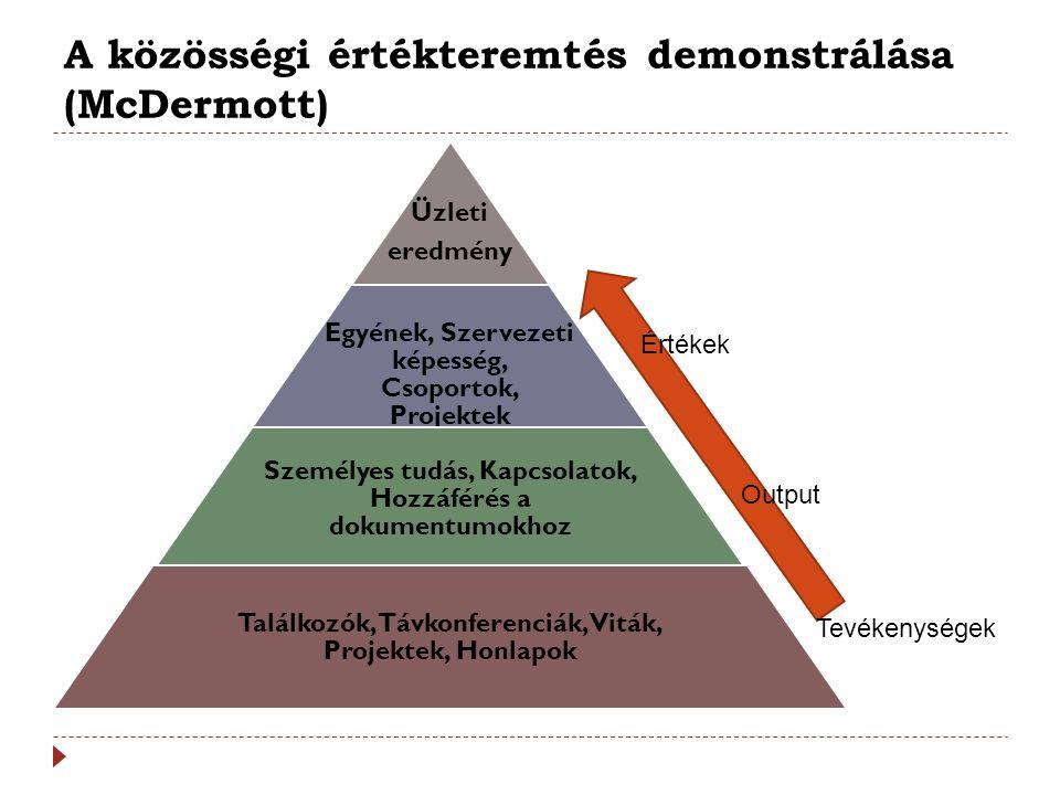 A közösségi értékteremtés demonstrálása (McDermott) Üzleti eredmény Egyének, Szervezeti képesség, Csoportok, Projektek Személyes tudás, Kapcsolatok, H