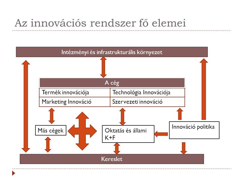 Az innovációs rendszer fő elemei Kereslet Oktatás és állami K+F Más cégek Innováció politika Marketing InnovációSzervezeti innováció Technológia Innov