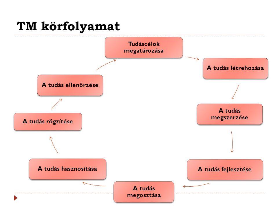 TM körfolyamat Tudáscélok megatározása A tudás létrehozása A tudás megszerzése A tudás fejlesztése A tudás megosztása A tudás hasznosítása A tudás rög