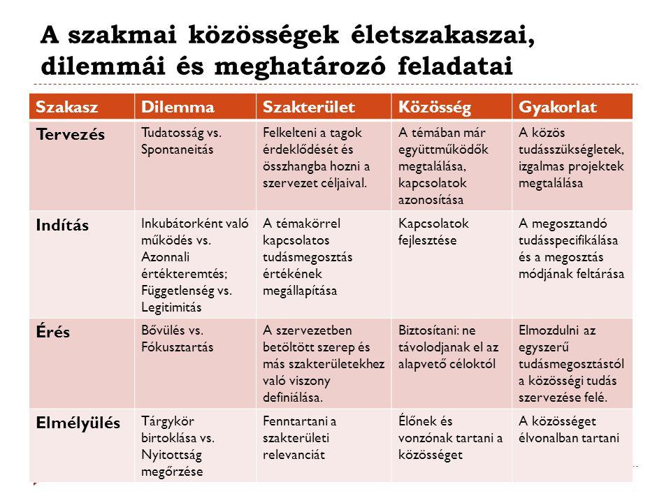 A szakmai közösségek életszakaszai, dilemmái és meghatározó feladatai SzakaszDilemmaSzakterületKözösségGyakorlat Tervezés Tudatosság vs. Spontaneitás