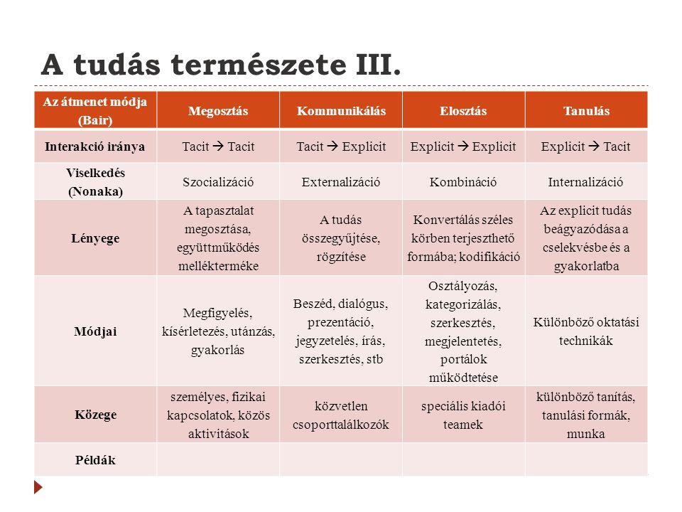 A tudás természete III. Az átmenet módja (Bair) MegosztásKommunikálásElosztásTanulás Interakció iránya Tacit  TacitTacit  ExplicitExplicit  Explici