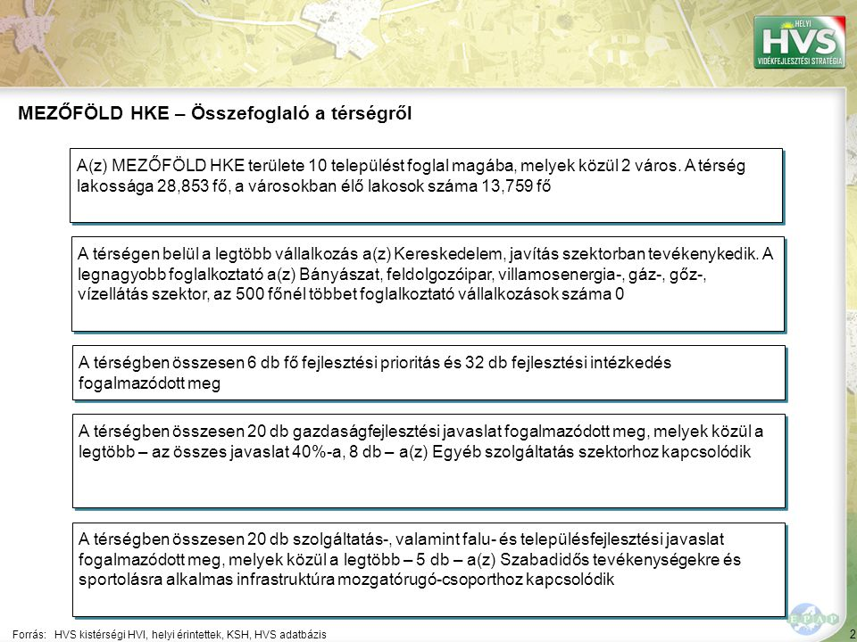 2 Forrás:HVS kistérségi HVI, helyi érintettek, KSH, HVS adatbázis MEZŐFÖLD HKE – Összefoglaló a térségről A térségen belül a legtöbb vállalkozás a(z) Kereskedelem, javítás szektorban tevékenykedik.