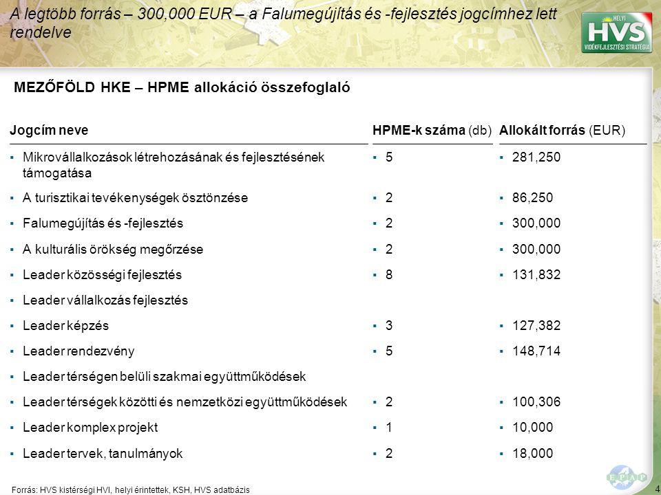 4 Forrás: HVS kistérségi HVI, helyi érintettek, KSH, HVS adatbázis A legtöbb forrás – 300,000 EUR – a Falumegújítás és -fejlesztés jogcímhez lett rendelve MEZŐFÖLD HKE – HPME allokáció összefoglaló Jogcím neveHPME-k száma (db)Allokált forrás (EUR) ▪Mikrovállalkozások létrehozásának és fejlesztésének támogatása ▪5▪5▪281,250 ▪A turisztikai tevékenységek ösztönzése▪2▪2▪86,250 ▪Falumegújítás és -fejlesztés▪2▪2▪300,000 ▪A kulturális örökség megőrzése▪2▪2▪300,000 ▪Leader közösségi fejlesztés▪8▪8▪131,832 ▪Leader vállalkozás fejlesztés ▪Leader képzés▪3▪3▪127,382 ▪Leader rendezvény▪5▪5▪148,714 ▪Leader térségen belüli szakmai együttműködések ▪Leader térségek közötti és nemzetközi együttműködések▪2▪2▪100,306 ▪Leader komplex projekt▪1▪1▪10,000 ▪Leader tervek, tanulmányok▪2▪2▪18,000