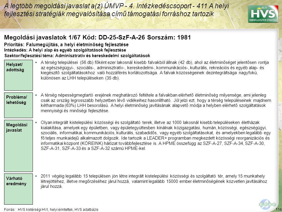 114 Forrás:HVS kistérségi HVI, helyi érintettek, HVS adatbázis Megoldási javaslatok 1/67 Kód: DD-25-SzF-A-26 Sorszám: 1981 A legtöbb megoldási javaslat a(z) ÚMVP - 4.