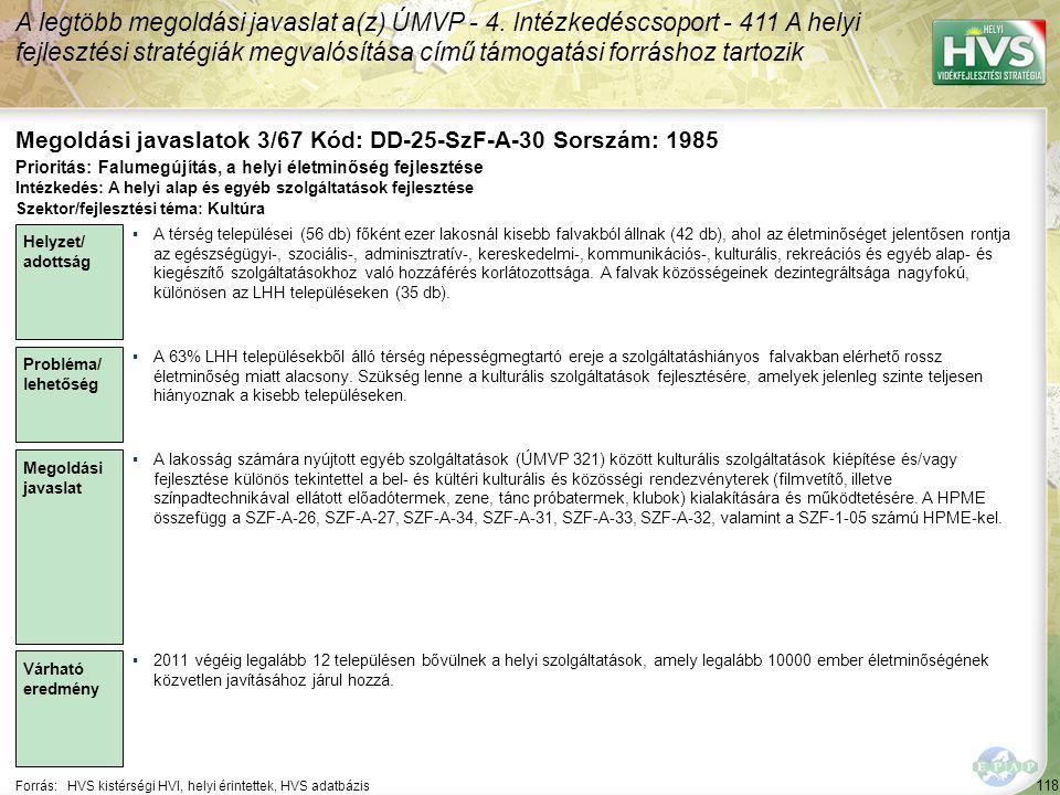 118 Forrás:HVS kistérségi HVI, helyi érintettek, HVS adatbázis Megoldási javaslatok 3/67 Kód: DD-25-SzF-A-30 Sorszám: 1985 A legtöbb megoldási javaslat a(z) ÚMVP - 4.