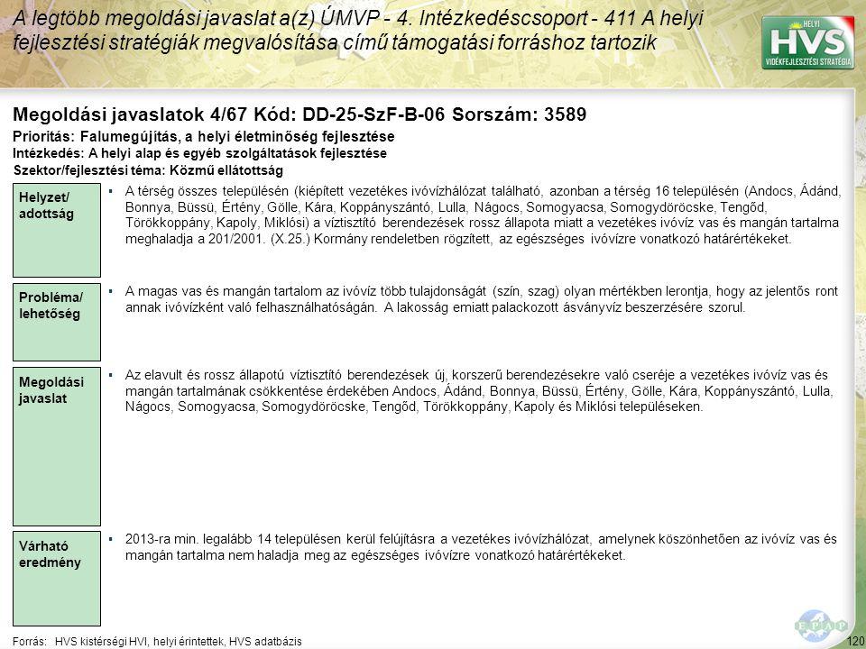 120 Forrás:HVS kistérségi HVI, helyi érintettek, HVS adatbázis Megoldási javaslatok 4/67 Kód: DD-25-SzF-B-06 Sorszám: 3589 A legtöbb megoldási javaslat a(z) ÚMVP - 4.