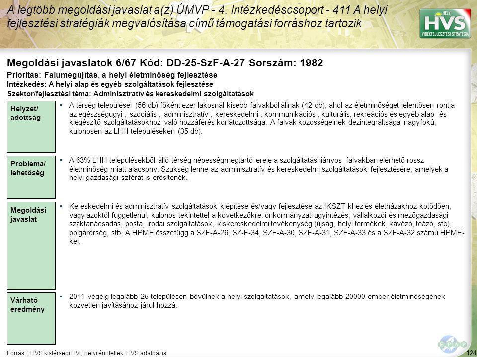 124 Forrás:HVS kistérségi HVI, helyi érintettek, HVS adatbázis Megoldási javaslatok 6/67 Kód: DD-25-SzF-A-27 Sorszám: 1982 A legtöbb megoldási javaslat a(z) ÚMVP - 4.