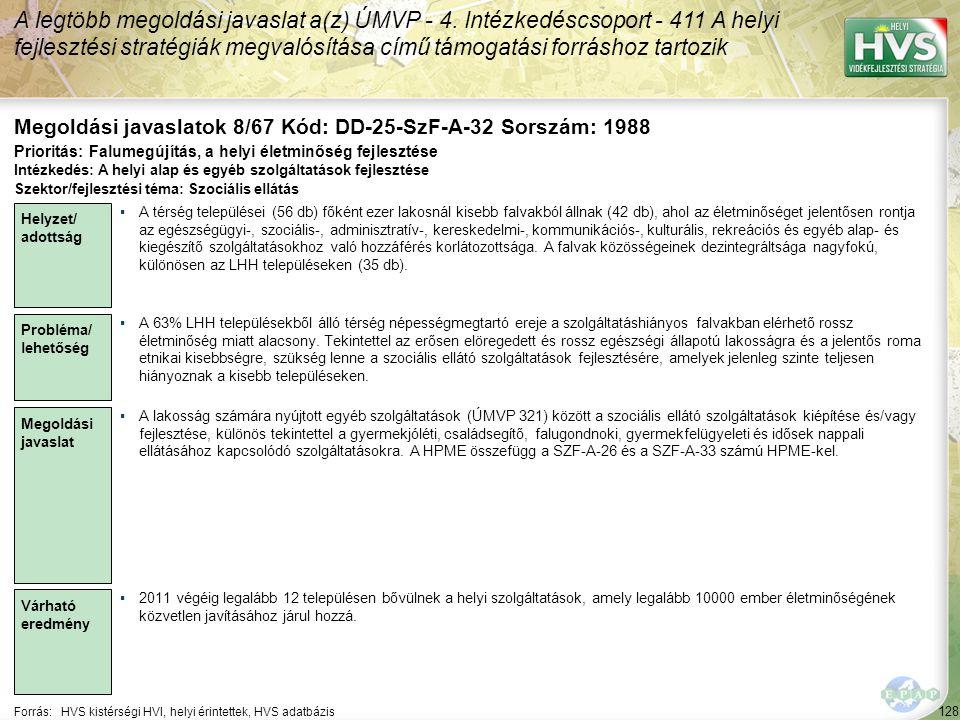 128 Forrás:HVS kistérségi HVI, helyi érintettek, HVS adatbázis Megoldási javaslatok 8/67 Kód: DD-25-SzF-A-32 Sorszám: 1988 A legtöbb megoldási javaslat a(z) ÚMVP - 4.