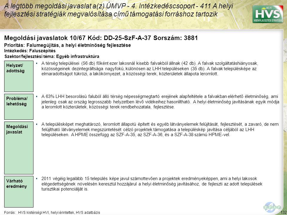 132 Forrás:HVS kistérségi HVI, helyi érintettek, HVS adatbázis Megoldási javaslatok 10/67 Kód: DD-25-SzF-A-37 Sorszám: 3881 A legtöbb megoldási javaslat a(z) ÚMVP - 4.