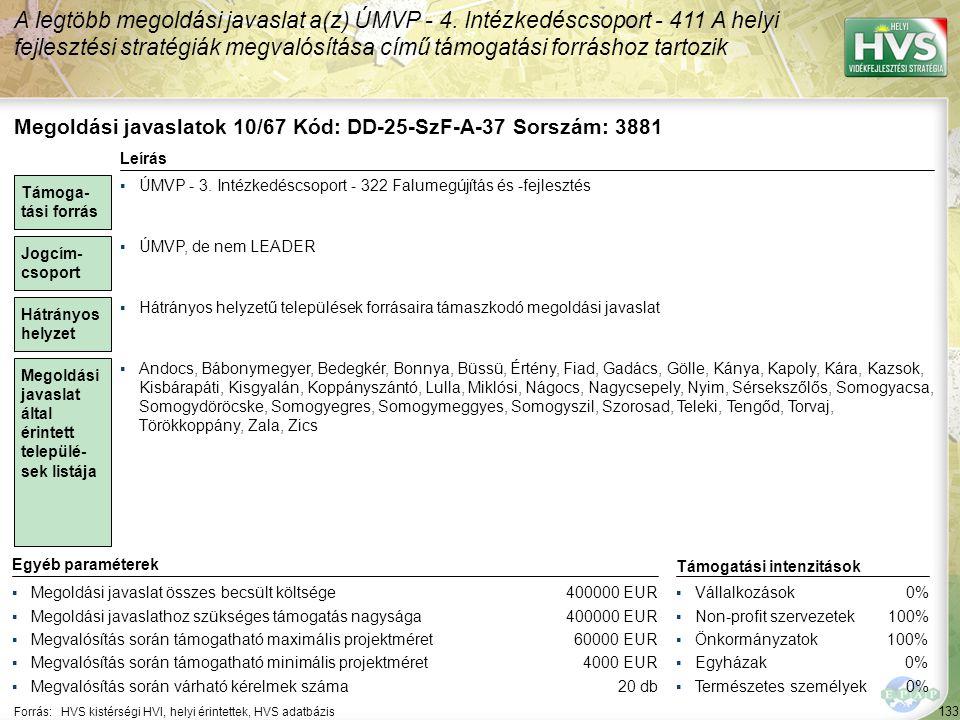 133 Forrás:HVS kistérségi HVI, helyi érintettek, HVS adatbázis A legtöbb megoldási javaslat a(z) ÚMVP - 4. Intézkedéscsoport - 411 A helyi fejlesztési