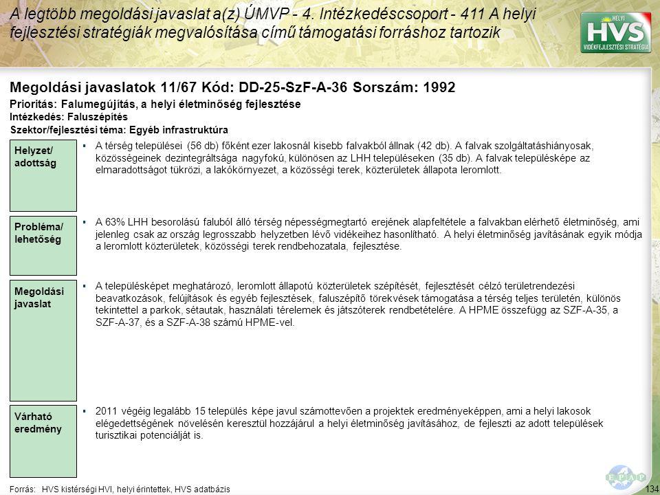 134 Forrás:HVS kistérségi HVI, helyi érintettek, HVS adatbázis Megoldási javaslatok 11/67 Kód: DD-25-SzF-A-36 Sorszám: 1992 A legtöbb megoldási javaslat a(z) ÚMVP - 4.