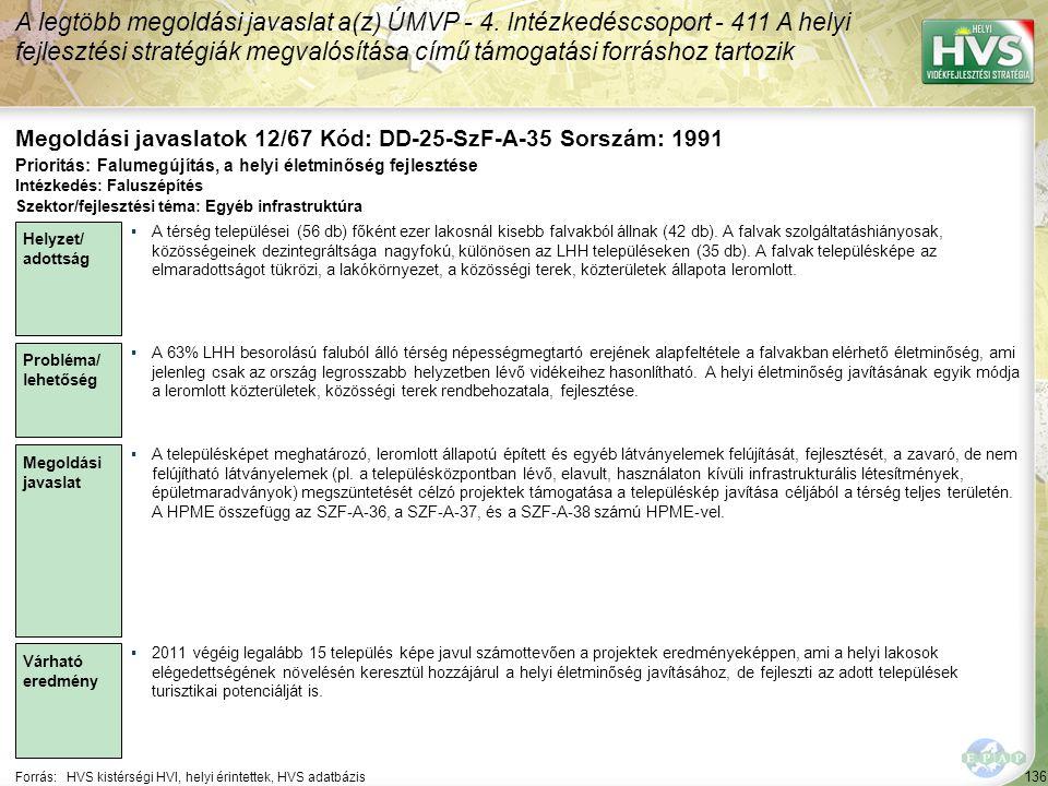 136 Forrás:HVS kistérségi HVI, helyi érintettek, HVS adatbázis Megoldási javaslatok 12/67 Kód: DD-25-SzF-A-35 Sorszám: 1991 A legtöbb megoldási javaslat a(z) ÚMVP - 4.