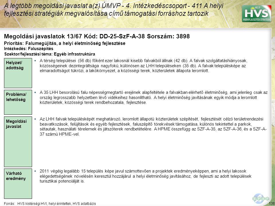 138 Forrás:HVS kistérségi HVI, helyi érintettek, HVS adatbázis Megoldási javaslatok 13/67 Kód: DD-25-SzF-A-38 Sorszám: 3898 A legtöbb megoldási javaslat a(z) ÚMVP - 4.