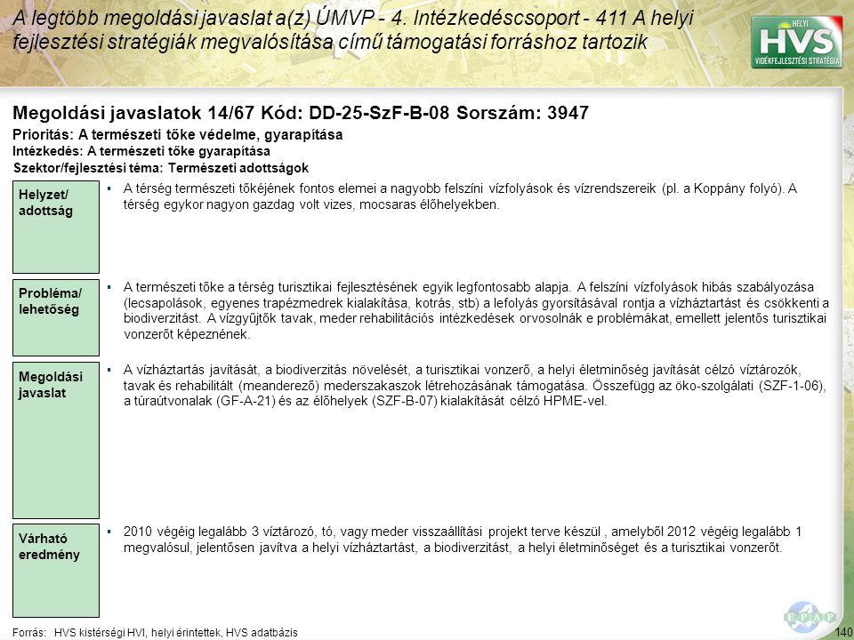 140 Forrás:HVS kistérségi HVI, helyi érintettek, HVS adatbázis Megoldási javaslatok 14/67 Kód: DD-25-SzF-B-08 Sorszám: 3947 A legtöbb megoldási javaslat a(z) ÚMVP - 4.