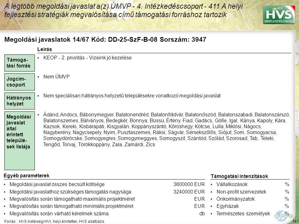 141 Forrás:HVS kistérségi HVI, helyi érintettek, HVS adatbázis A legtöbb megoldási javaslat a(z) ÚMVP - 4. Intézkedéscsoport - 411 A helyi fejlesztési
