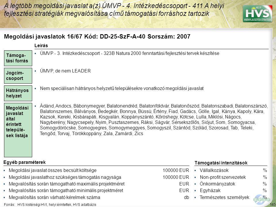 145 Forrás:HVS kistérségi HVI, helyi érintettek, HVS adatbázis A legtöbb megoldási javaslat a(z) ÚMVP - 4. Intézkedéscsoport - 411 A helyi fejlesztési