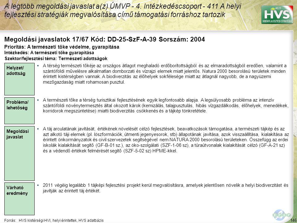 146 Forrás:HVS kistérségi HVI, helyi érintettek, HVS adatbázis Megoldási javaslatok 17/67 Kód: DD-25-SzF-A-39 Sorszám: 2004 A legtöbb megoldási javaslat a(z) ÚMVP - 4.