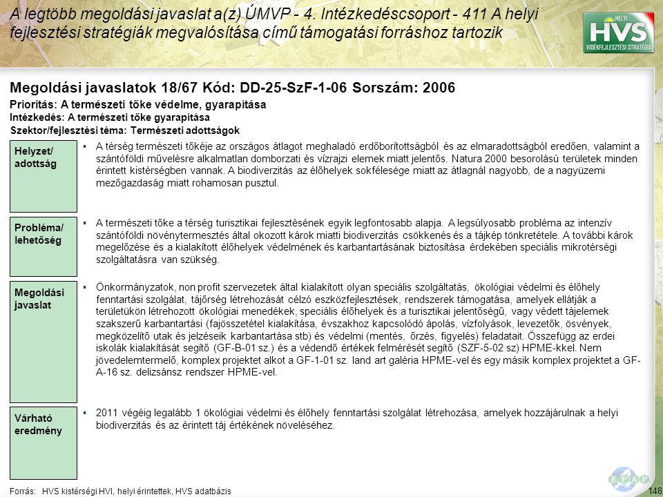 148 Forrás:HVS kistérségi HVI, helyi érintettek, HVS adatbázis Megoldási javaslatok 18/67 Kód: DD-25-SzF-1-06 Sorszám: 2006 A legtöbb megoldási javaslat a(z) ÚMVP - 4.
