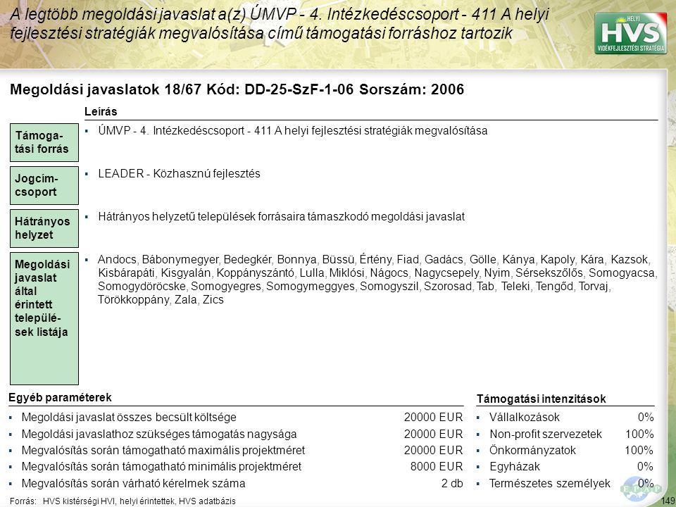 149 Forrás:HVS kistérségi HVI, helyi érintettek, HVS adatbázis A legtöbb megoldási javaslat a(z) ÚMVP - 4. Intézkedéscsoport - 411 A helyi fejlesztési