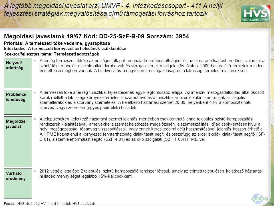 150 Forrás:HVS kistérségi HVI, helyi érintettek, HVS adatbázis Megoldási javaslatok 19/67 Kód: DD-25-SzF-B-09 Sorszám: 3954 A legtöbb megoldási javaslat a(z) ÚMVP - 4.