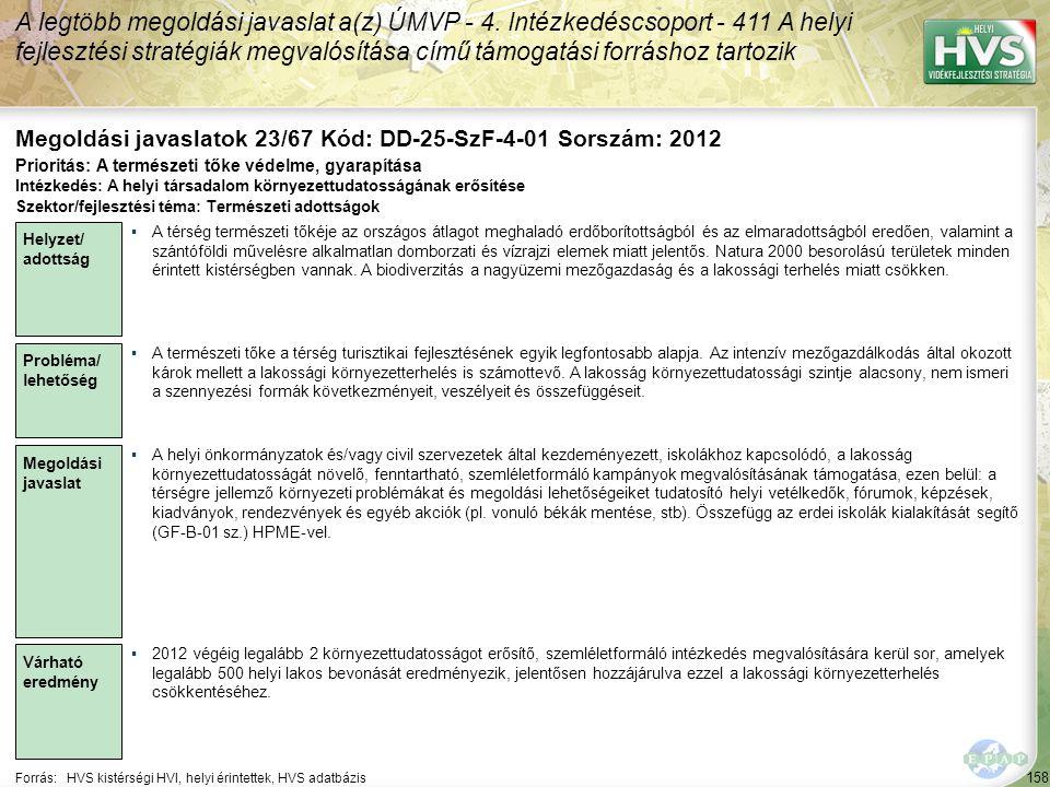 158 Forrás:HVS kistérségi HVI, helyi érintettek, HVS adatbázis Megoldási javaslatok 23/67 Kód: DD-25-SzF-4-01 Sorszám: 2012 A legtöbb megoldási javaslat a(z) ÚMVP - 4.