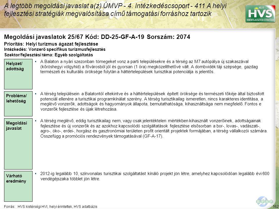 162 Forrás:HVS kistérségi HVI, helyi érintettek, HVS adatbázis Megoldási javaslatok 25/67 Kód: DD-25-GF-A-19 Sorszám: 2074 A legtöbb megoldási javasla