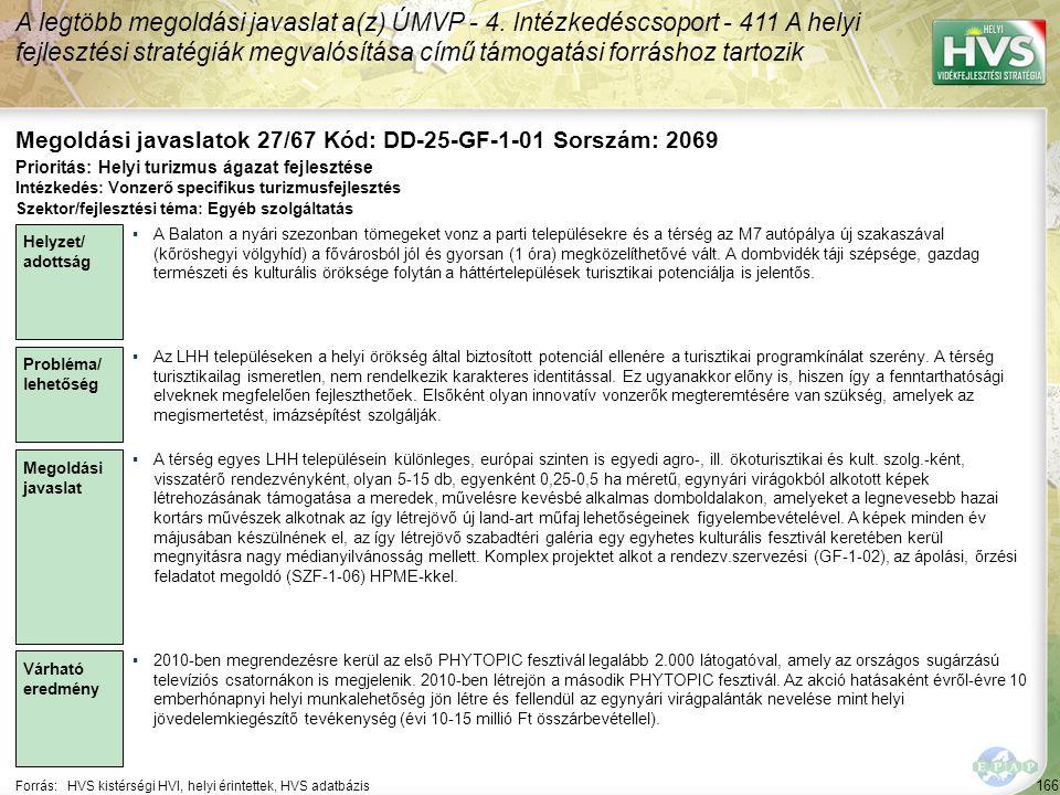 166 Forrás:HVS kistérségi HVI, helyi érintettek, HVS adatbázis Megoldási javaslatok 27/67 Kód: DD-25-GF-1-01 Sorszám: 2069 A legtöbb megoldási javasla
