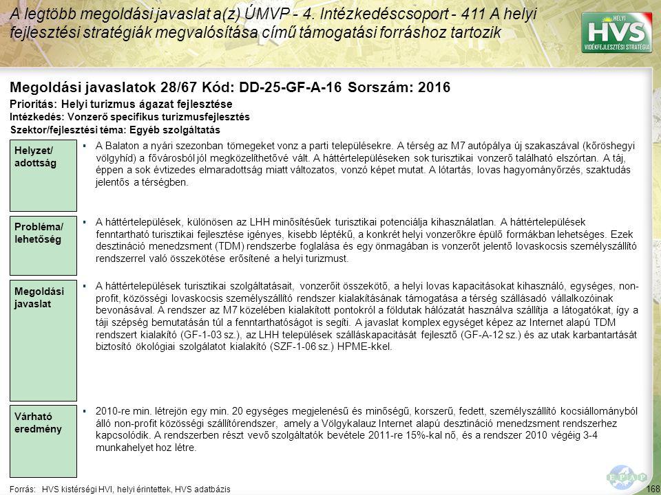 168 Forrás:HVS kistérségi HVI, helyi érintettek, HVS adatbázis Megoldási javaslatok 28/67 Kód: DD-25-GF-A-16 Sorszám: 2016 A legtöbb megoldási javasla