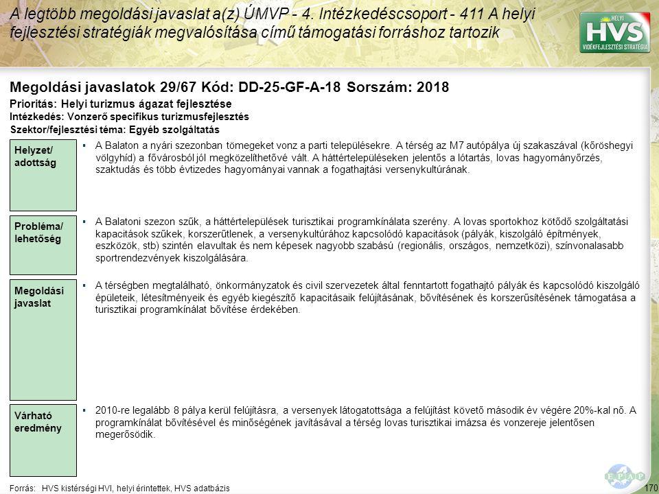 170 Forrás:HVS kistérségi HVI, helyi érintettek, HVS adatbázis Megoldási javaslatok 29/67 Kód: DD-25-GF-A-18 Sorszám: 2018 A legtöbb megoldási javasla