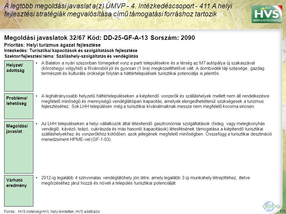 176 Forrás:HVS kistérségi HVI, helyi érintettek, HVS adatbázis Megoldási javaslatok 32/67 Kód: DD-25-GF-A-13 Sorszám: 2090 A legtöbb megoldási javasla