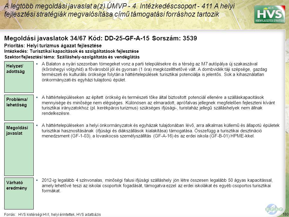 180 Forrás:HVS kistérségi HVI, helyi érintettek, HVS adatbázis Megoldási javaslatok 34/67 Kód: DD-25-GF-A-15 Sorszám: 3539 A legtöbb megoldási javasla